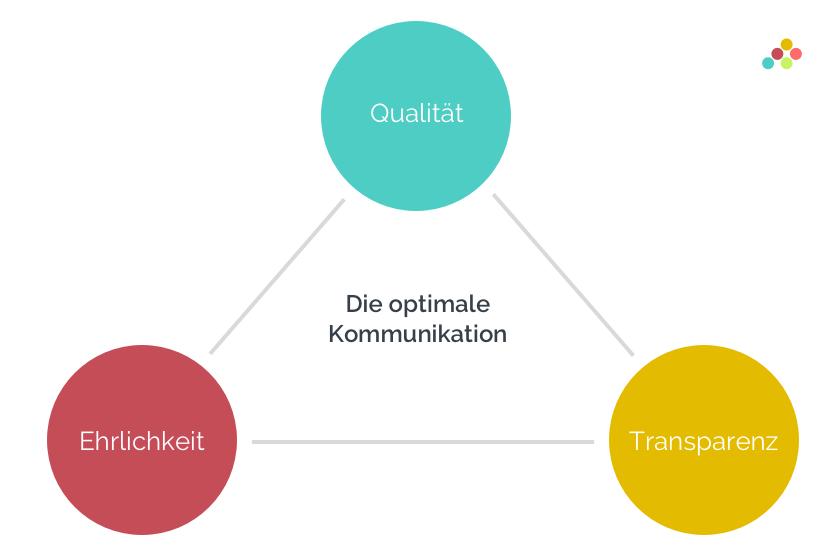 Markenwahrnehmung optimale Kommunikation Dreieck Qualität, Ehrlichkeit, Transparenz